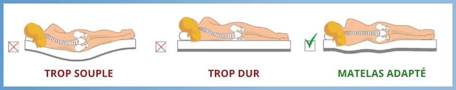 comment choisir un bon matelas pour le dos