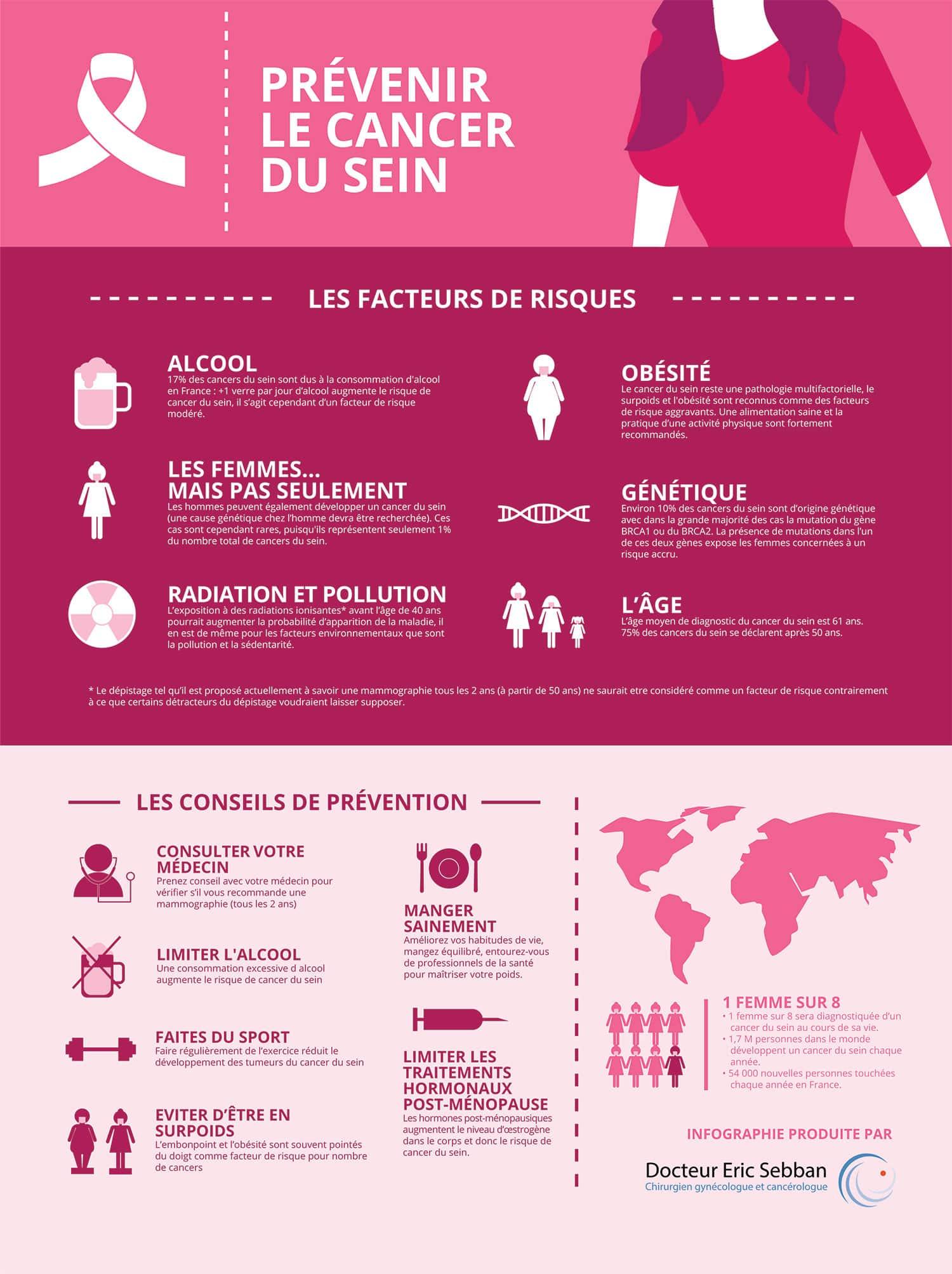 Une infographie sur la prévention du cancer du sein
